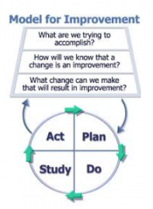Quality Improvement - Model for Improvement